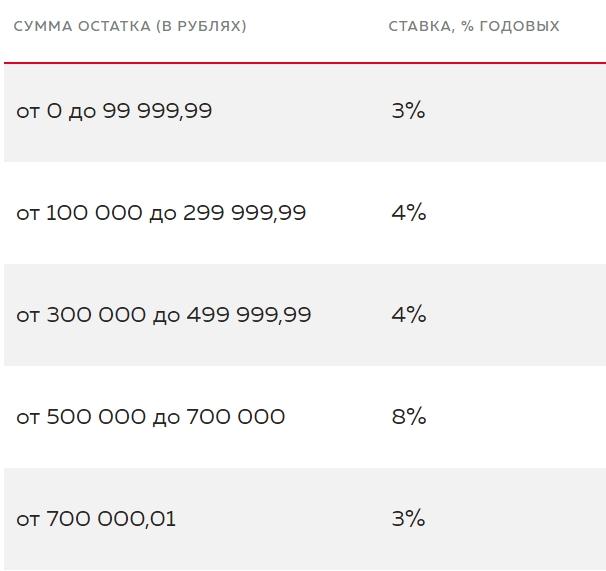 Схема начисления процентов на остаток по дебетовой карте Можно ВСЁ Росбанка